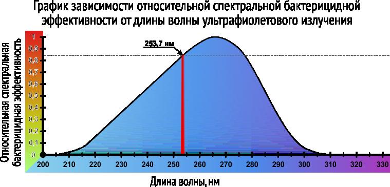 График зависимости относительной спектральной бактерицидной эффективности от длины волны ультрафиолетового излучения (согласно Руководству Р 3.5.1904-04 Минздрава РФ)