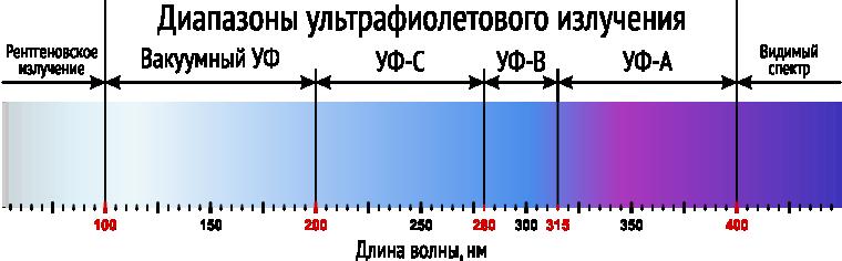 Диапазоны ультрафиолетового излучения