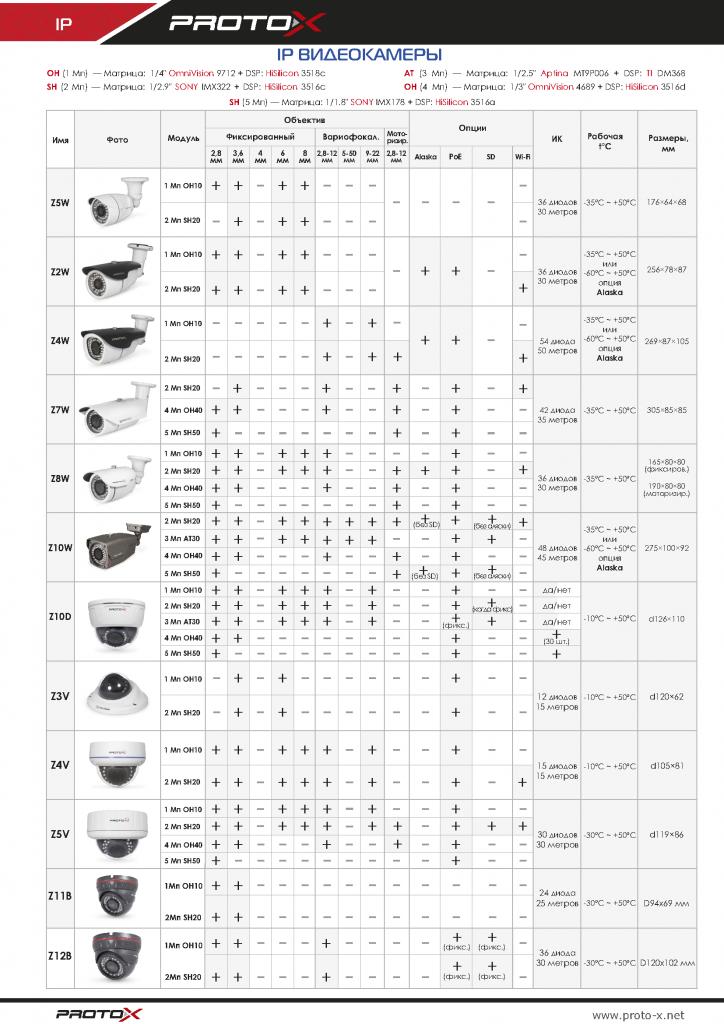 Обновленная таблица IP-видеокамер