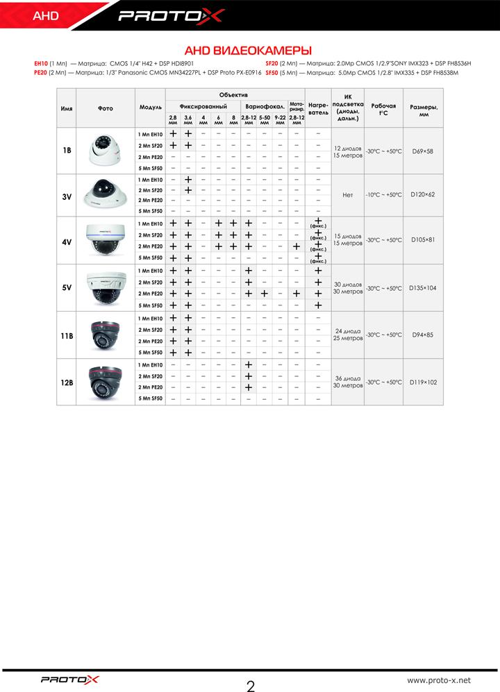 Сводная таблица AHD-видеокамер