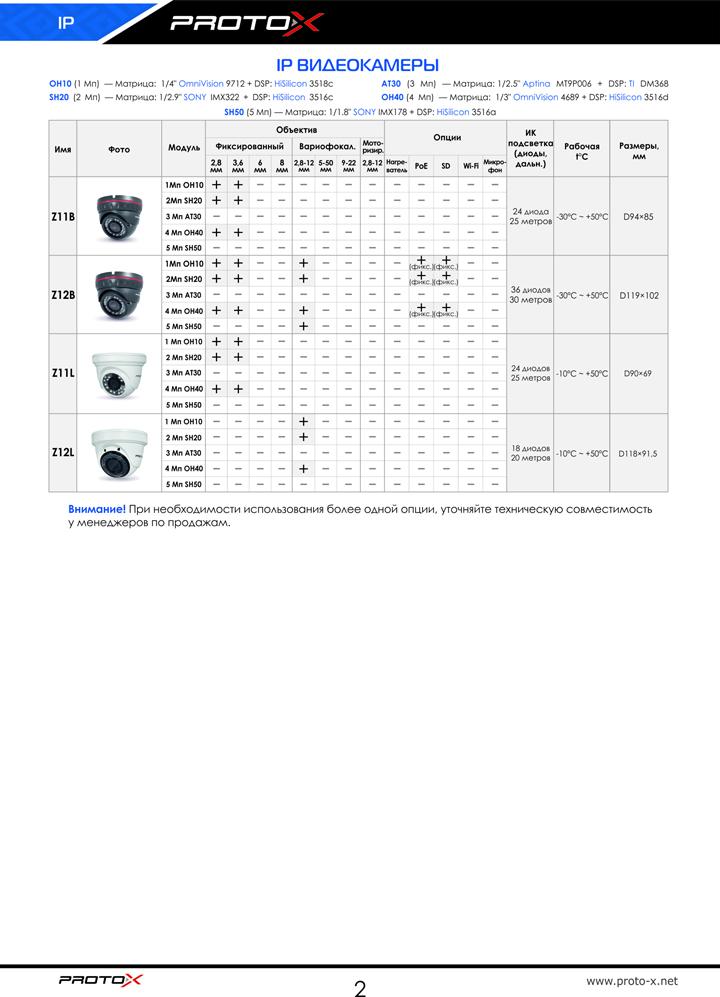 Сводная таблица IP-видеокамер