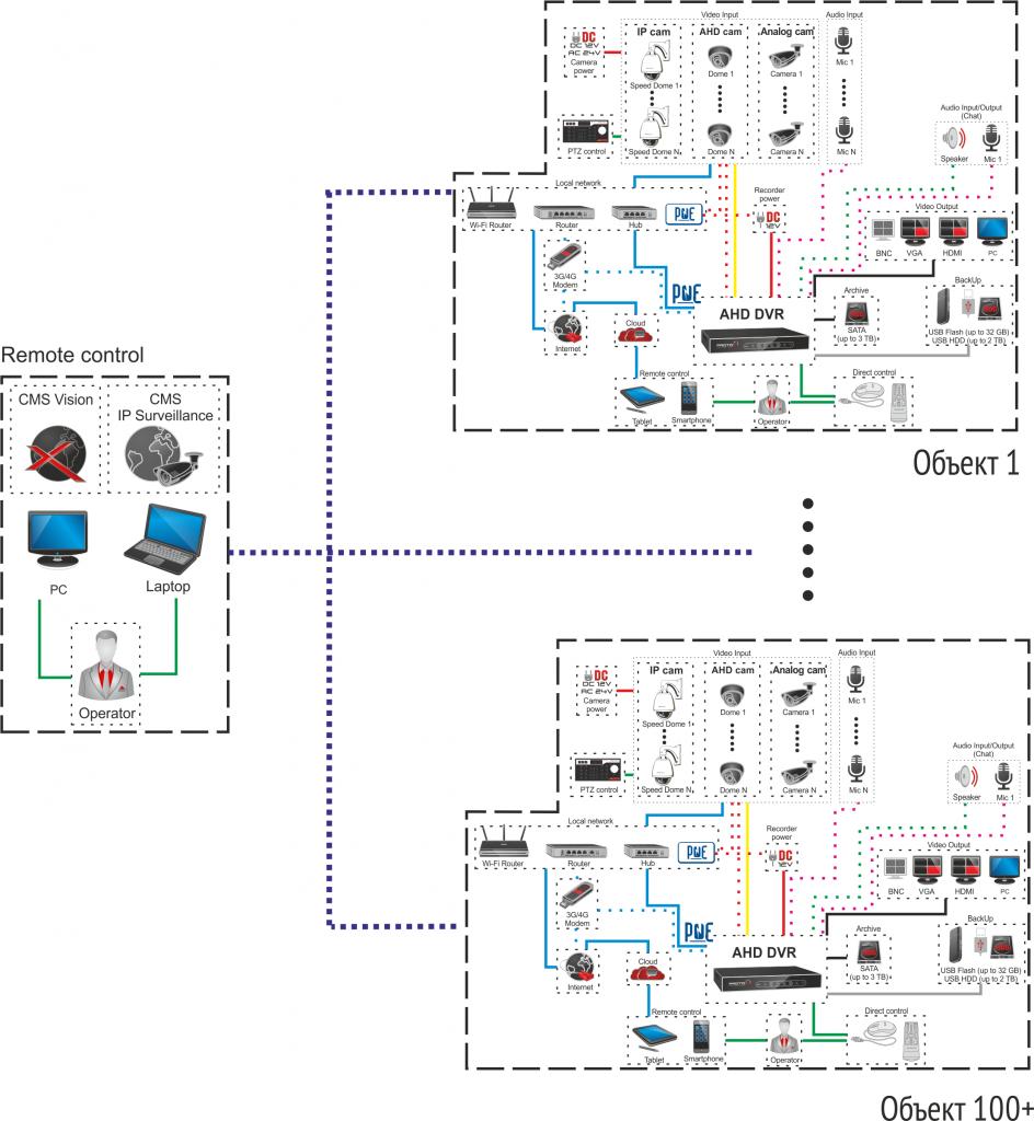 схема подключения ptz камеры