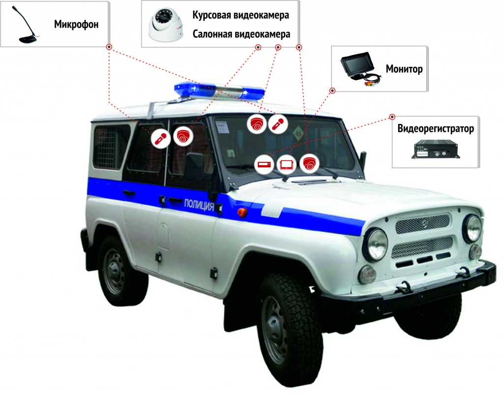 Машина ППС система видеонаблюдения Proto-X