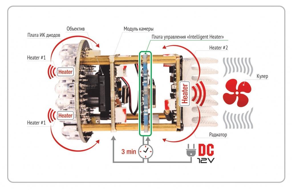 Схема работы интеллектуального нагревателя Intelligent Heater
