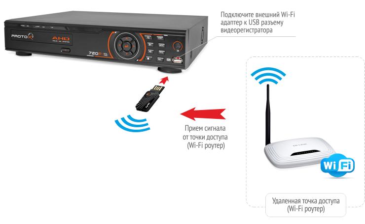 внешнего Wi-Fi адаптера к
