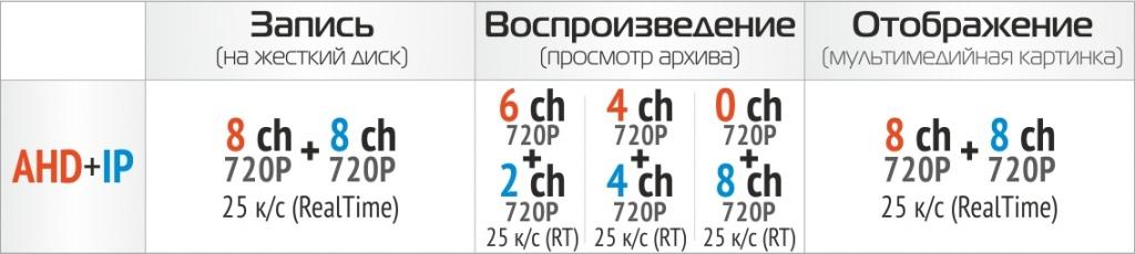 PTX-AHD802 таблица